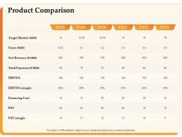 Product Comparison Net Revenue Ppt Powerpoint Presentation Designs Download