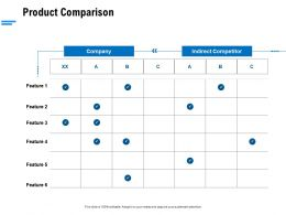 Product Comparison Ppt Powerpoint Presentation Professional Example Topics