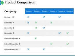 Product Comparison Ppt Summary Visuals