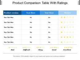 Product Comparison Table With Ratings