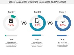 Product Comparison With Brand Comparison And Percentage
