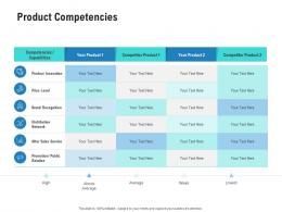 Product Competencies Competitor Analysis Product Management Ppt Mockup