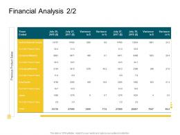Product Competencies Financial Analysis Ppt Slides