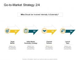 Product Competencies Go To Market Strategy Ppt Inspiration