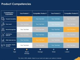 Product Competencies Innovation Ppt Powerpoint Presentation Structure