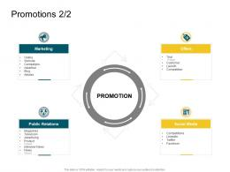 Product Competencies Promotions Ppt Structure