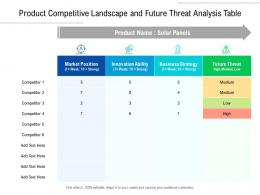 Product Competitive Landscape And Future Threat Analysis Table