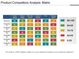 Product Competitors Analysis Matrix Ppt Example File