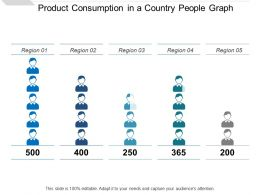 Product Consumption In A Country People Graph