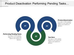 Product Deactivation Performing Pending Tasks Product Launch Projects