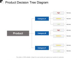 Product Decision Tree Diagram