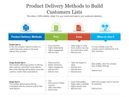 Product Delivery Methods To Build Customers Lists