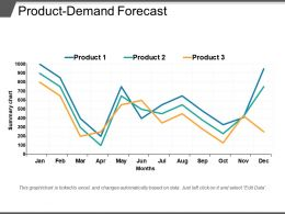 Product Demand Forecast PPT Slide Styles