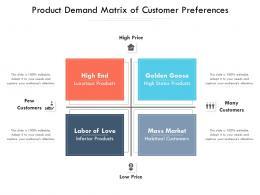 Product Demand Matrix Of Customer Preferences