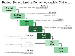 Product Demos Linking Content Accessible Online Video Creation