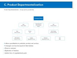 Product Departmentalization Mass Transit Ppt Powerpoint Presentation Topics