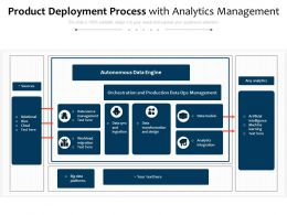 Product Deployment Process With Analytics Management