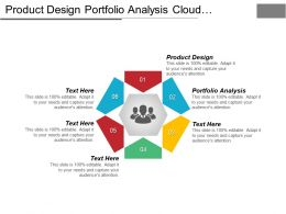 Product Design Portfolio Analysis Cloud Computing Product Incubators Cpb