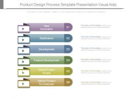 Product Design Process Template Presentation Visual Aids