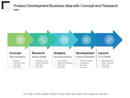 Product Development Business Idea With Concept And Research