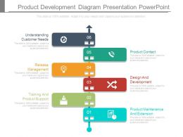 Product Development Diagram Presentation Powerpoint