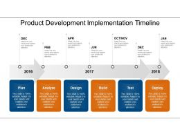 Product Development Implementation Timeline Powerpoint Graphics
