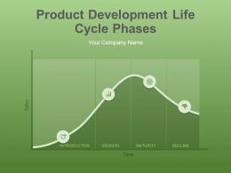 Product Development Life Cycle Phases Powerpoint Presentation Slides
