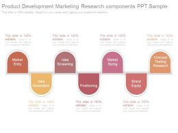 Product Development Marketing Research Components Ppt Sample