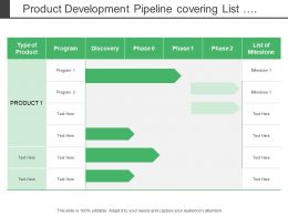 Product Development Pipeline Covering List Of Milestone And Program