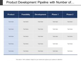 Product Development Pipeline With Number Of Phases Including Feasibility And Development