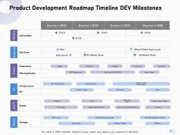 Product Development Roadmap Timeline Dev Milestones Beta Ppt Powerpoint Presentation Infographics