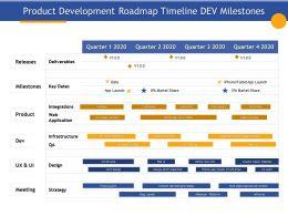 Product Development Roadmap Timeline Dev Milestones Deliverables Ppt Example 2015