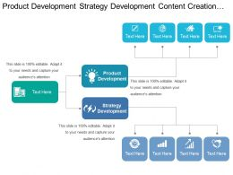Product Development Strategy Development Content Creation Content Optimization