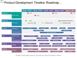 Product Development Timeline Roadmap Releases Design Milestone Strategy Of 5 Months Plan