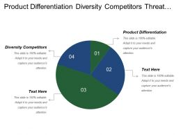 Product Differentiation Diversity Competitors Threat Substitute Product Service