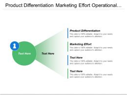 Product Differentiation Marketing Effort Operational Sales Marketing Support