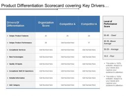 Product Differentiation Scorecard Covering Key Drivers Of Unique Product Features And Performance