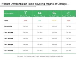 Product Differentiation Table Covering Means Of Change With Sources Of Categories