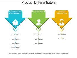 Product Differentiators