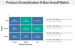 Product Diversification 8 Box Ansoff Matrix