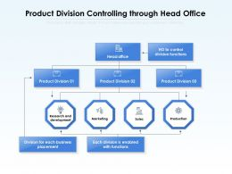 Product Division Controlling Through Head Office