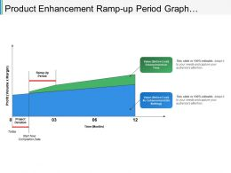 Product Enhancement Ramp-Up Period Graph
