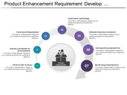 Product Enhancement Requirement Develop Plan Gap Analysis