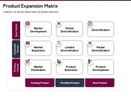 Product Expansion Matrix Limited Diversification Ppt Presentation Clipart
