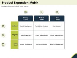 Product Expansion Matrix Partial Ppt Powerpoint Presentation Gallery