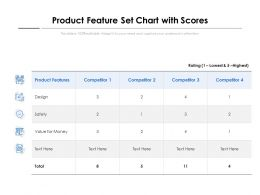 Product Feature Set Chart With Scores