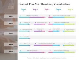 Product Five Year Roadmap Visualization