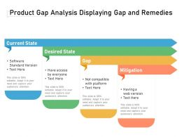 Product Gap Analysis Displaying Gap And Remedies