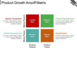 Product Growth Ansoff Matrix