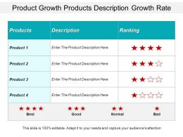 Product Growth Products Description Growth Rate